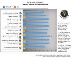 Download this FREE infographic on cut-off scores of Australian medical schools for the 2014 admissions cycle. For complete information, including entry requirements in Dentistry, please visit www.gamsat-prep.com/GAMSAT-australia.