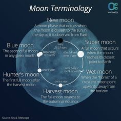 Moon phase terminology