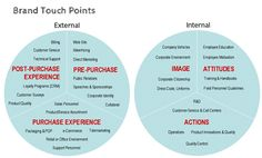Brand TouchPoints - internal and external—we deal heavily with both on PSX and Audi