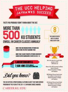 INFOGRAPHIC: KU University Career Center Helping Jayhawks Succeed   2013 Homecoming Week