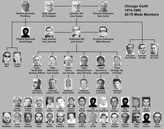 70's 80's Chart