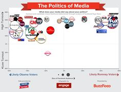 What Your Books And Websites Say About Your Politics