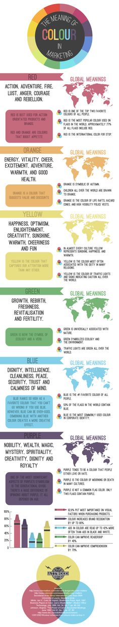 An infographic on the meanings behind different colours and how this can affect your marketing.