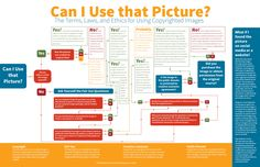 When you find a picture online that would be perfect for your project, it's hard to know whether you're allowed to use it. Follow this flow chart to know for sure and avoid getting yourself in any trouble.