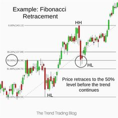 The best fundamental analysis application used in the forex market