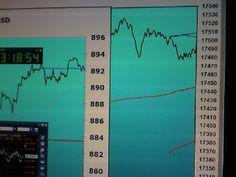 Tradingpuramentegrafico: #trading #FIB risultato -105-15+100+60+100+200=+...