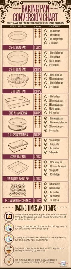 Baking Pan Conversion Chart (baking substitutions tips)