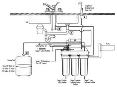 professional grade reverse osmosis drinking water systems.