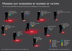 Modern-Day Murderers By Number of Victims #Infographic