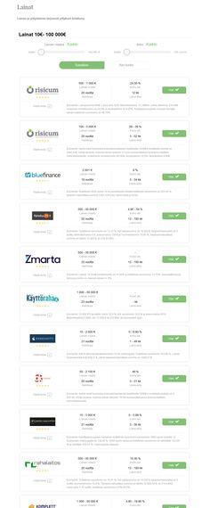 Lainan hakeminen ei ole koskaan ollut näin helppoa ja nopeaa. Linkkiluettelo-palvelun avulla löydät kätevästi juuri sinulle sopivimman lainan, joka palvelee tarpeitasi parhaiten. Hakuprosessi on yksinkertainen ja lainapäätöksen saat hetkessä. http://linkkiluettelo.webnode.fi/lainat/