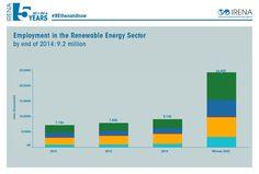 Renewable Energy, Bar Chart, Photos, Pictures, Bar Graphs
