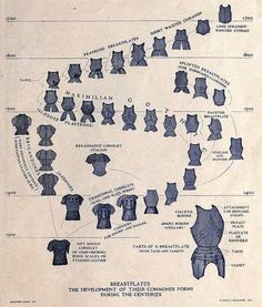 Breastplate development chart.