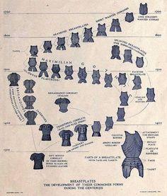 Breastplate development chart.