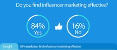 84% of marketers find #influencermarketing effective and will integrate influencer marketing as part of their marketing mix in 2017.