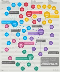 OUR FUTURE OF EDUCATION FRAMEWORK. ISTE 2014 #elearning #edtech