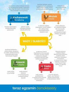 School Life, Back To School, High School, Polish Language, Eighth Grade, School Hacks, Life Hacks, Study, Science