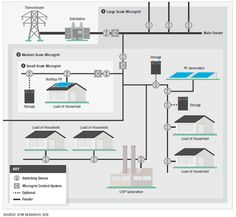 Microgrids are a mirror of the power grid's macro-structure at micro-scale, typically ranging from between several kilowatts (residential) up to megawatt scale in size. The following structural diagram illustrates how GTM Research envisions a microgrid.