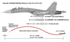 The is a single-seat multirole carrier-based conventional take-off and landing (CTOL) fighter aircraft. It is manufactured by Sukhoi in Komsomolsk-on-Amur, Russia. The aircraft has been princ… New Aircraft, Fighter Aircraft, Military Jets, Military Aircraft, Sukhoi Su 35, Thrust Vectoring, Russian Jet, Turbofan Engine, Angle Of Attack
