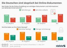 Die Deutschen sind skeptisch, wenn ihnen Unternehmen oder Behörden wichtige Dokumente online übermitteln. Mit steigendem Alter steigt auch die Ablehnung, wie eine aktuelle Umfrage zeigt. Während die Mehrheit der 14- bis 34-Jährigen diese Art der Zustellung durchaus begrüßt, lehnt es in den anderen Altersklassen die Mehrheit ab.   #Behörden #Datenschutz #Digitalisierung #E-Mail #Internet #Online-Dokumente #Online-Postfach #Sicherheit