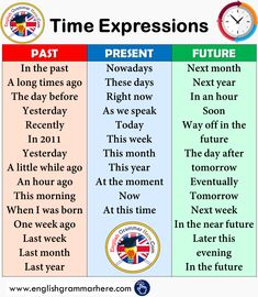 Expressions of Time in English, Time Expressions in Past Tense, Present Tense and Future Tense; English Writing Skills, Learn English Grammar, English Verbs, English Vocabulary Words, Learn English Words, English Phrases, Grammar And Vocabulary, English Language Learning, English Lessons
