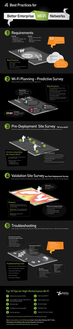Wi-Fi Infographic: Best Practices for WLAN Design
