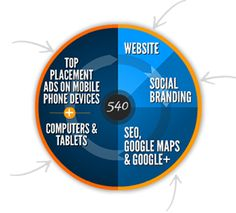 Plans & Pricing - Optometrist Marketing 360