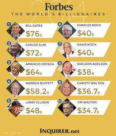 richest people in the world - Google Search