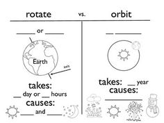 earth 39 s rotation and revolution reading science classroom 4th grade science earth space. Black Bedroom Furniture Sets. Home Design Ideas