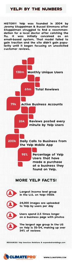 Small Business Insights: The Undeniable Power of Yelp