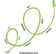 action research spiral