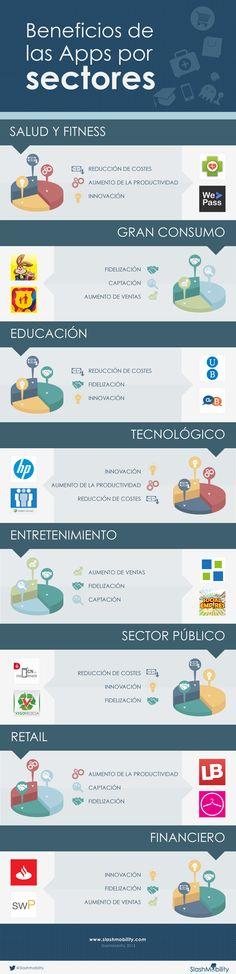 beneficios de las apps por sectores Mobile Marketing, Digital Marketing, Apps, Virtual World, Business Tips, Social Media, Technology, Learning, Financial Statement