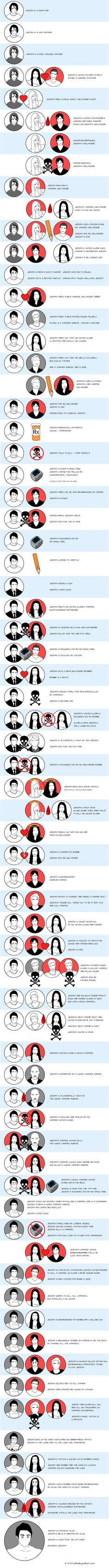The Life and Plot Twists of Jeremy Gilbert...until he's a living person again in S5 and hopefully for all of S6, but that might be asking just a bit much of tvd....: