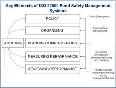 Global ISO Consultant provides information on What is ISO 22000 food safety system and steps for ISO 22000 certification.