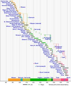 Monarch of england timeline