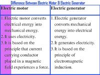 Electrical and Electronics Engineering: Difference Between Motor & Generator
