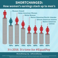 #BlackWomensEqualPay #ClockOut4EqualPay #60Cents #EqualPay
