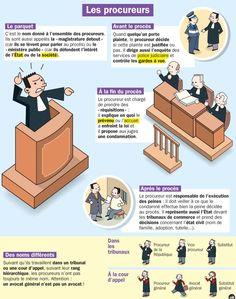 Fiche exposés : Les procureurs