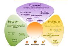 Le guide du projet tutoré. Pour accéder au Guide du projet tutoré interactif