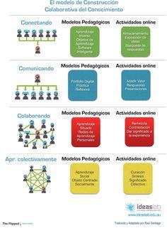 El modelo de construcción colaborativa del conocimiento