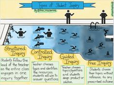 """Dave Shortreed on Twitter: """"Presented by @trev_mackenzie, art by @rbathursthunt, #gafesummit on types of student inquiry #sd61learn #inquiryed https://t.co/V7GZ5ahCGY"""""""