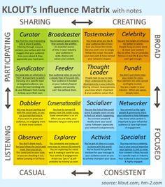 criterios de cuantificación de influencia en Klout, otros conceptos de influencia http://comunisfera.tumblr.com/tagged/influenciadores