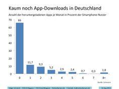 Der Hype ist vorbei. Die Smartphone-Nutzer in Deutschland laden kaum noch neue Apps herunter.