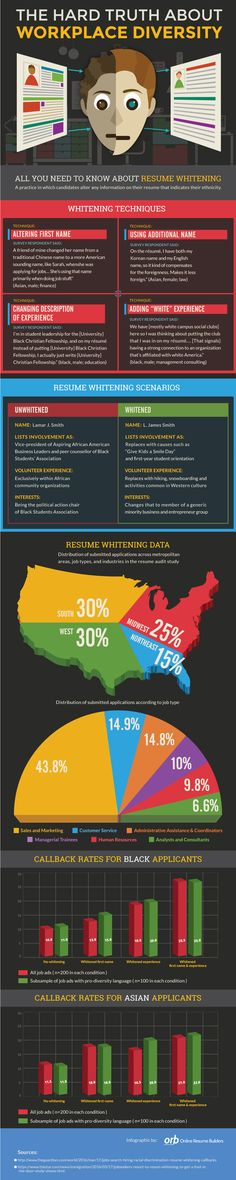 The Hard Truth About Workplace Diversity - Online Resume Builders Resume whitening is a real problem in the corporate world. This infographic presents some of the latest research which was conducted. History Of Social Media, Online Resume Builder, Health Class, Social Entrepreneurship, University Of Toronto, Hard Truth, Employee Engagement, Learn French, Business Branding