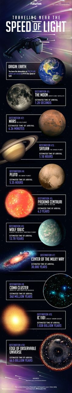 Space and astronomy - Traveling Near The Speed Of Light [Infographic] Cosmos, Astronomy Science, Space And Astronomy, Space Facts, E Mc2, Science Facts, Quantum Physics, Space Time, To Infinity And Beyond