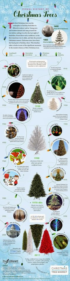 History of the Christmas Tree.