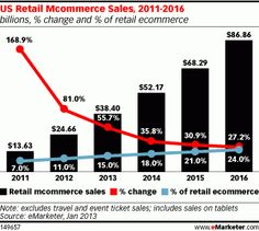 Tablets, Smartphones Drive Mobile Commerce to Record Heights eMarketer Newsroom Social Media Statistics, Social Media Marketing, Mobile Marketing, Digital Marketing, Mobiles, Web 2.0, Seo Ranking, Mobile Shop, Charts And Graphs
