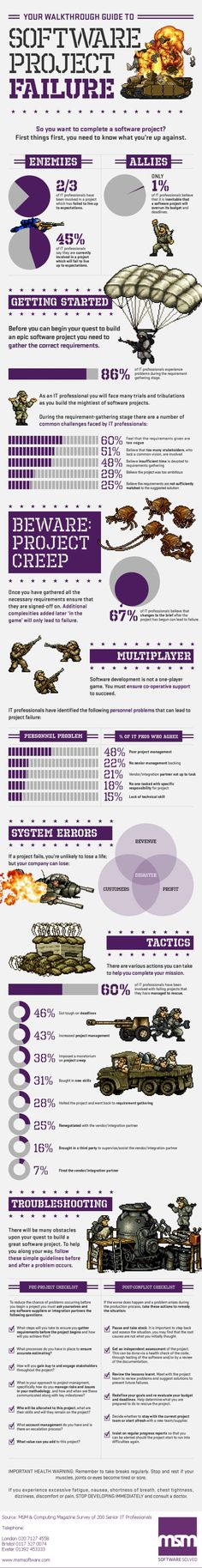 Your Walkthrough Guide to Software Project Failure [INFOGRAPHIC]