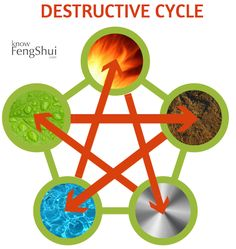 And here is the destructive cycle of 5 feng shui elements