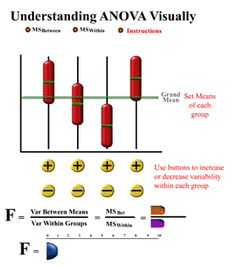 Visual ANOVA