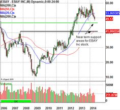 Oversold EBAY Inc Nears Daily Chart Support - Blog Posts - traddr